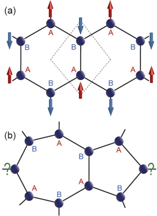 "Figure 10. (a) The graphene lattice with rhombus unit cell (dashed box) consisting of two distinct sublattice points, A and B that prefer to localize opposite spins, making the whole system antiferromagnetic with same number of A and B sublattice points, i.e., NA = NB. Note that, each A (B) sublattice point is connected to three B (A) sublattice points. (b) One commonly known defect in graphene, namely Stone-Well's defect consisting of fused five and seven membered rings. The bipartite characteristic collapses in such defects due to undefined sublattice nature emphasized by the ""?"" marks, giving rise to unusual magnetic properties (Re-use with permission from Ref. 85)"
