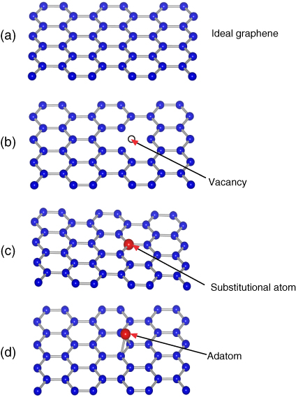 (a) ideal graphene, (b) graphene with one atom vacancy, (c) graphene with one substitutional atom and (d) graphene with one ad-atom defect [Re-use with permission from Ref 97].