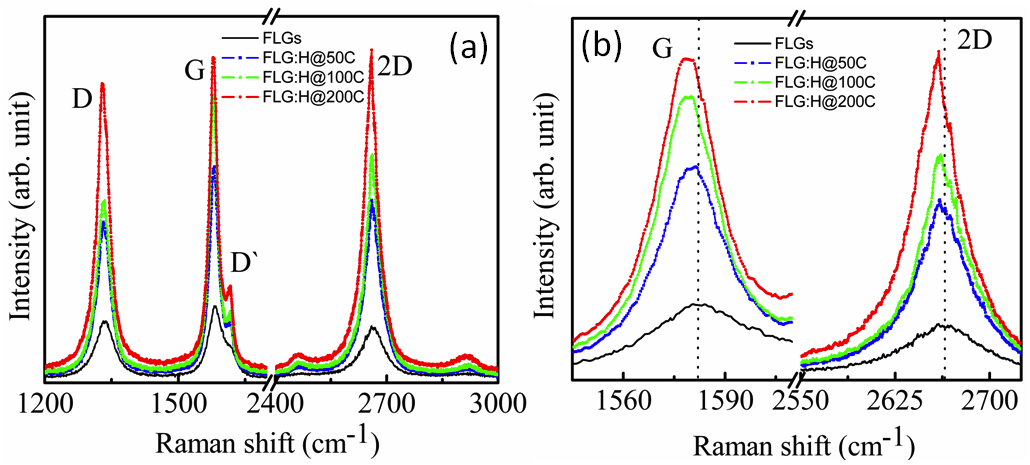 Figure 2. (a) Raman spectra of pristine and FLGs hydrogenated at different temperatures, (b) the red-shift of G and G` (2D)peaks upon hydrogenation at different temperatures.