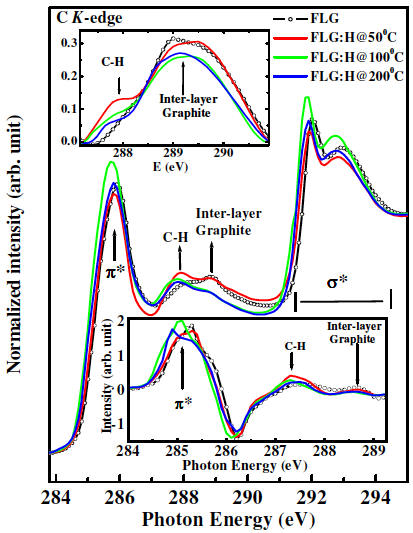 Figure 3. XANES spectra of pristine and FLG:H samples. The top inset shows the increase in the C-H content whereas the bottom inset shows the first order differential spectrum for the scans (inset below: Green and Blue spectra is shifted ~0.2 eV).