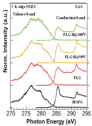 Figure 5. Band gap determination from normalized C K-edge XAS and K XES spectra of FLG and FLG:H.