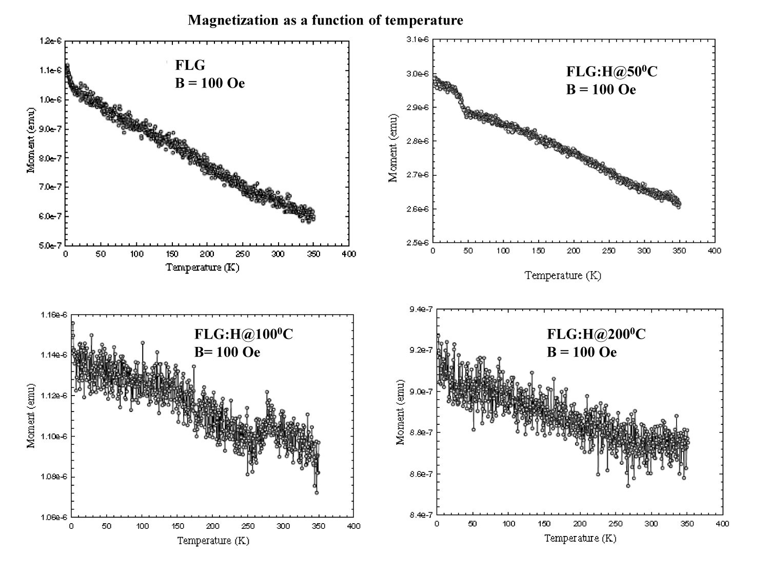 Figure 7. Temperature dependent of magnetization (M-T).
