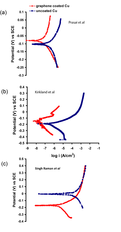 Figure 4. Improvement in corrosion resistance (i.e., decrease in  anodic current density) due to graphene coating on Cu, reported in the studies by Prasai et al (Ref. 24), Kirkland et al (Ref. 27) and Singh Raman et al (Ref. 25).