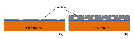 Figure 7. Schematics of: (a) single layer graphene with bare locations at the graphene domain boundaries, (b) multilayer graphene with the graphene domain boundaries of inner layer masked by the immediately upper layer (Ref. 31).