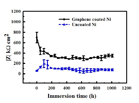 Figure 8. Impedance (|Z|) vs immersion time plots showing the graphene developed on nickel under the optimized condition provided durable corrosion resistance in sea water for >1000 h (plots redrawn from data in Ref 32). Note: the magnitude of |Z| on the y-axis) is a measure of corrosion resistance. Reprinted with permission from Ref 32. Copyright 2018 Elsevier.