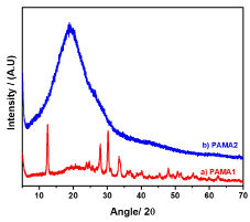Figure 2. XRD spectrum of PAMA1 and PAMA2.