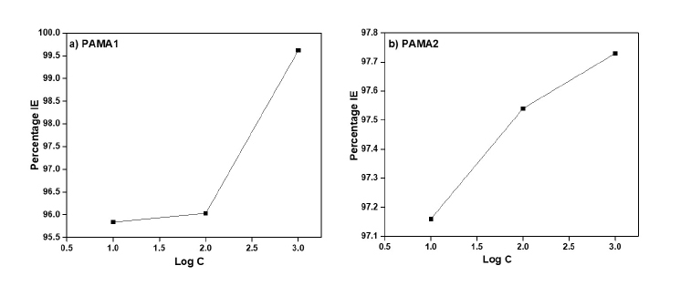 Figure 5. Log C vs % IE of a) PAMA1 and b) PAMA2.