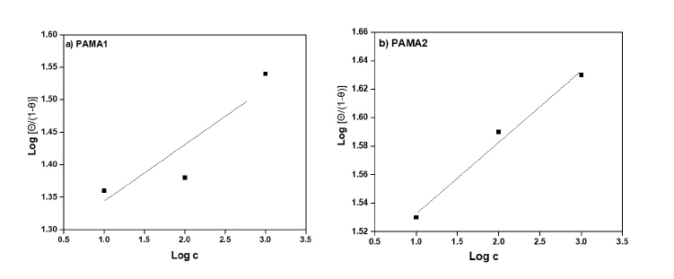 Figure 6. Adsorption Isotherm of a) PAMA1 and b) PAMA2.