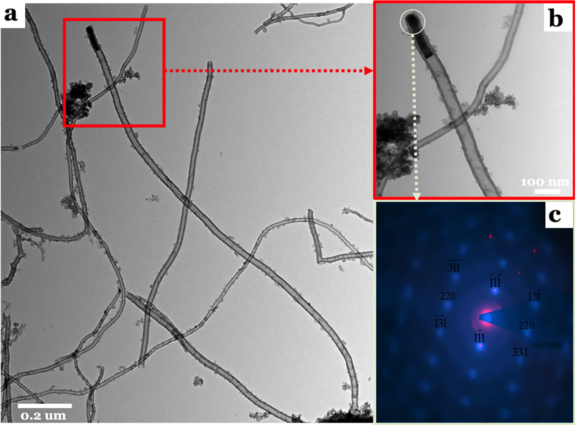 Figure 2. (a) A typical TEM image of the as-grown CNTs, (b) TEM image for the enlarge area of (a), and (c) a selected-area electron diffraction of Cu NPs of (b), over 5.0 wt% CuSO4/γ-Al2O3 catalyst in NOCM at 800 oC under a mixture of Ar diluted methane with a flow rate of 40 mL/min for 2 hours.