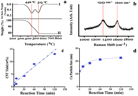 Figure 3. (a) Oxidative TGA profiles and (b) Raman spectra of the samples over 5.0 wt% CuSO4/γ-Al2O3 catalyst in NOCM at 800 oC under a mixture of Ar diluted methane with a flow rate of 40 mL/min for 2 hours. (c) the CNT yield versus the reaction time over 5.0 wt% CuSO4/γ-Al2O3 catalyst in NOCM at 800 oC under a mixture of Ar diluted methane with a flow rate of 40 mL/min. (d) the average particle size of Cu NPs calculated through XRD patterns of Cu (111) at 2θ = 43.3o based on Scherrer equation.