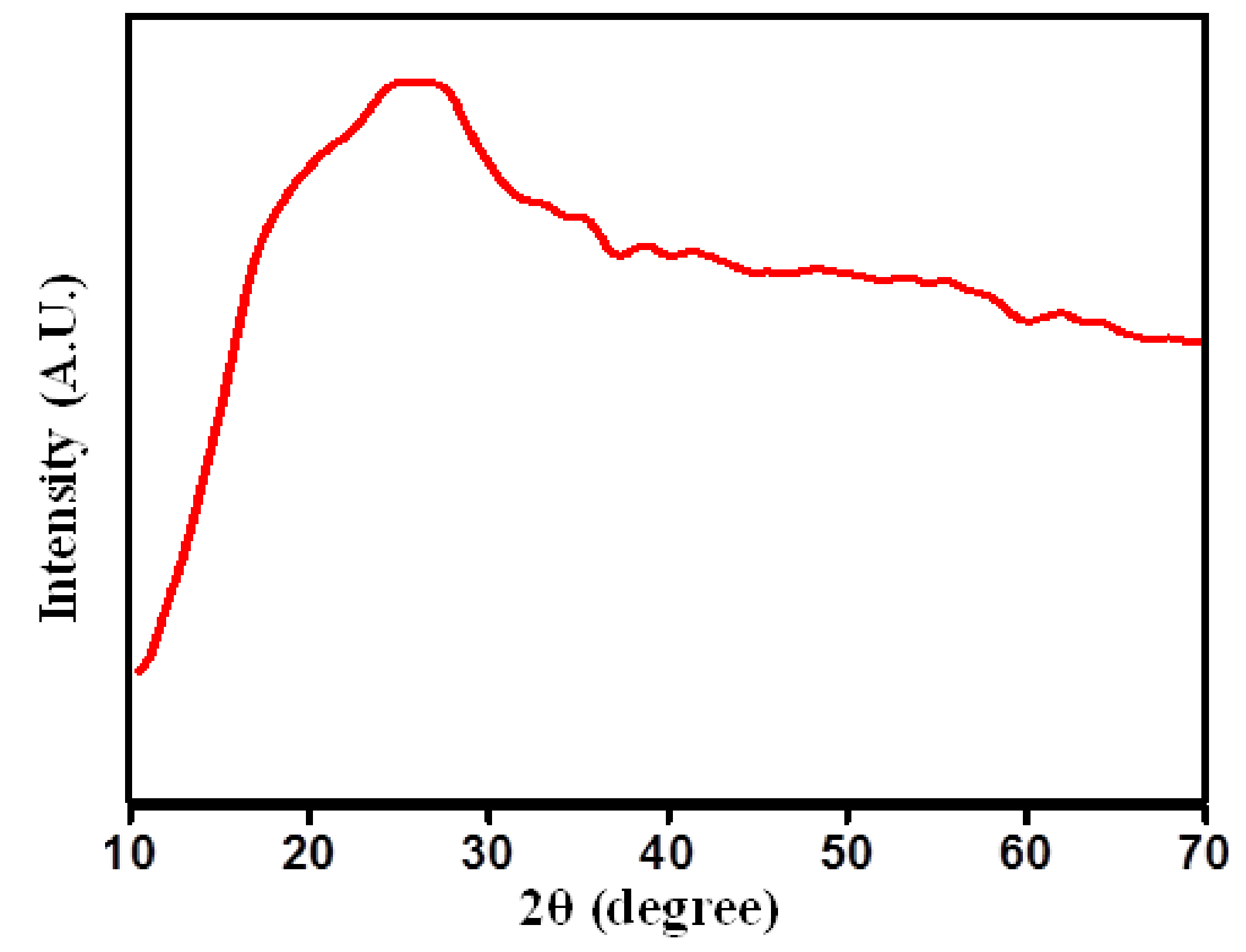 Figure 1. X-ray diffraction profile of PIn sample with stoichiometric ratio of indole and FeCl3 as (40:60) Wt. %.