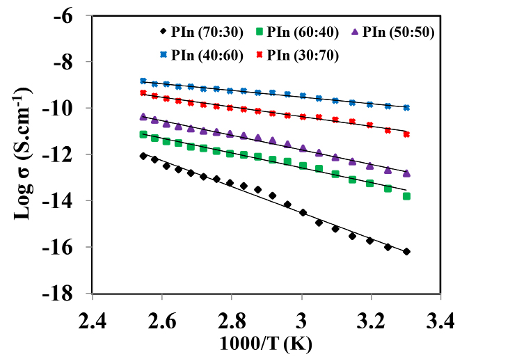 Figure 3. Temparature dependence of DC conductivity for different PIn samples.