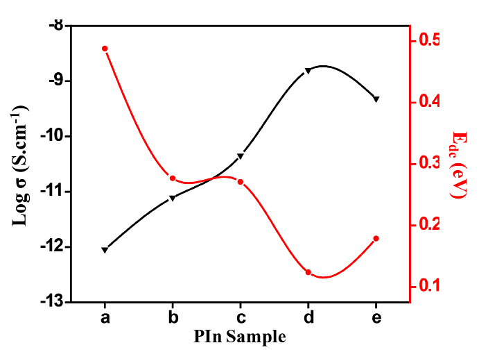 Figure 4. Variation of σDC and EDC for different PIn samples.