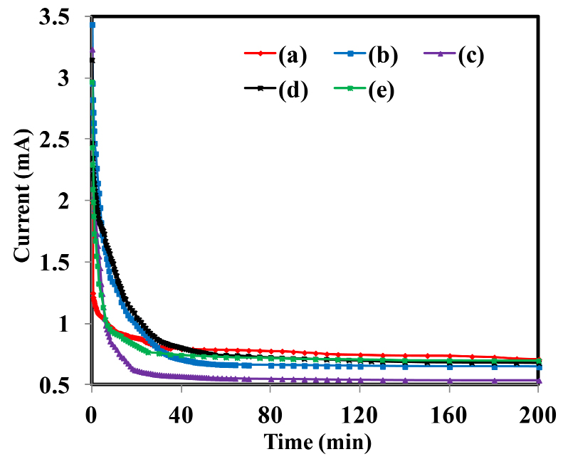 Figure 5. Plots of DC current versus time for different PIn samples.