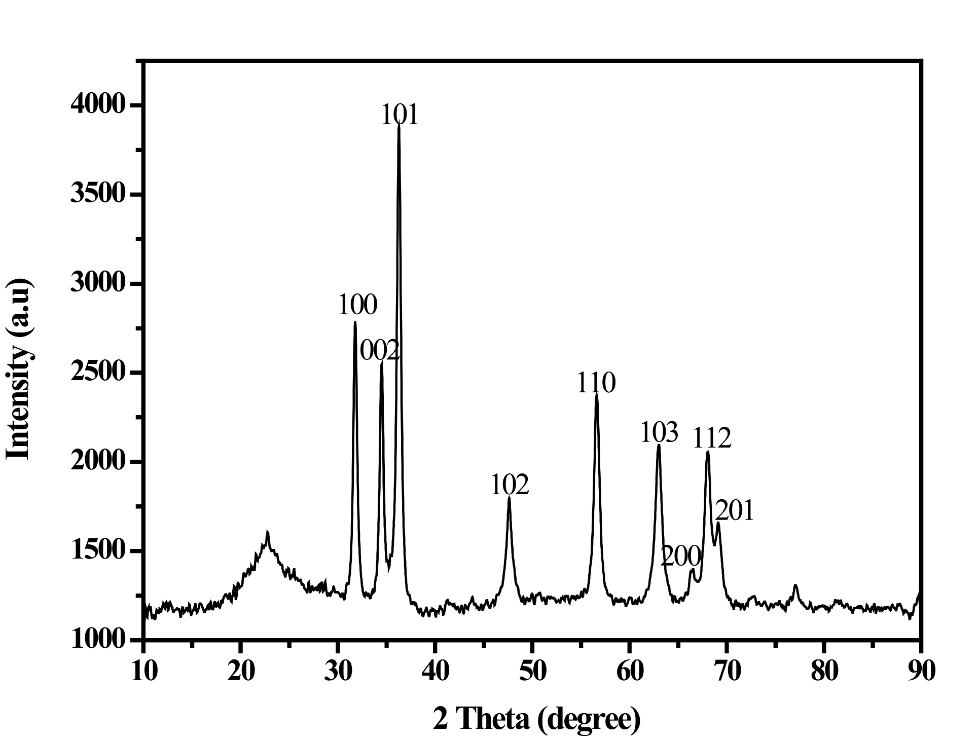 Figure 1. XRD pattern of ZnO nanoparticle synthesized from Boswellia ovalifoliolata extract.