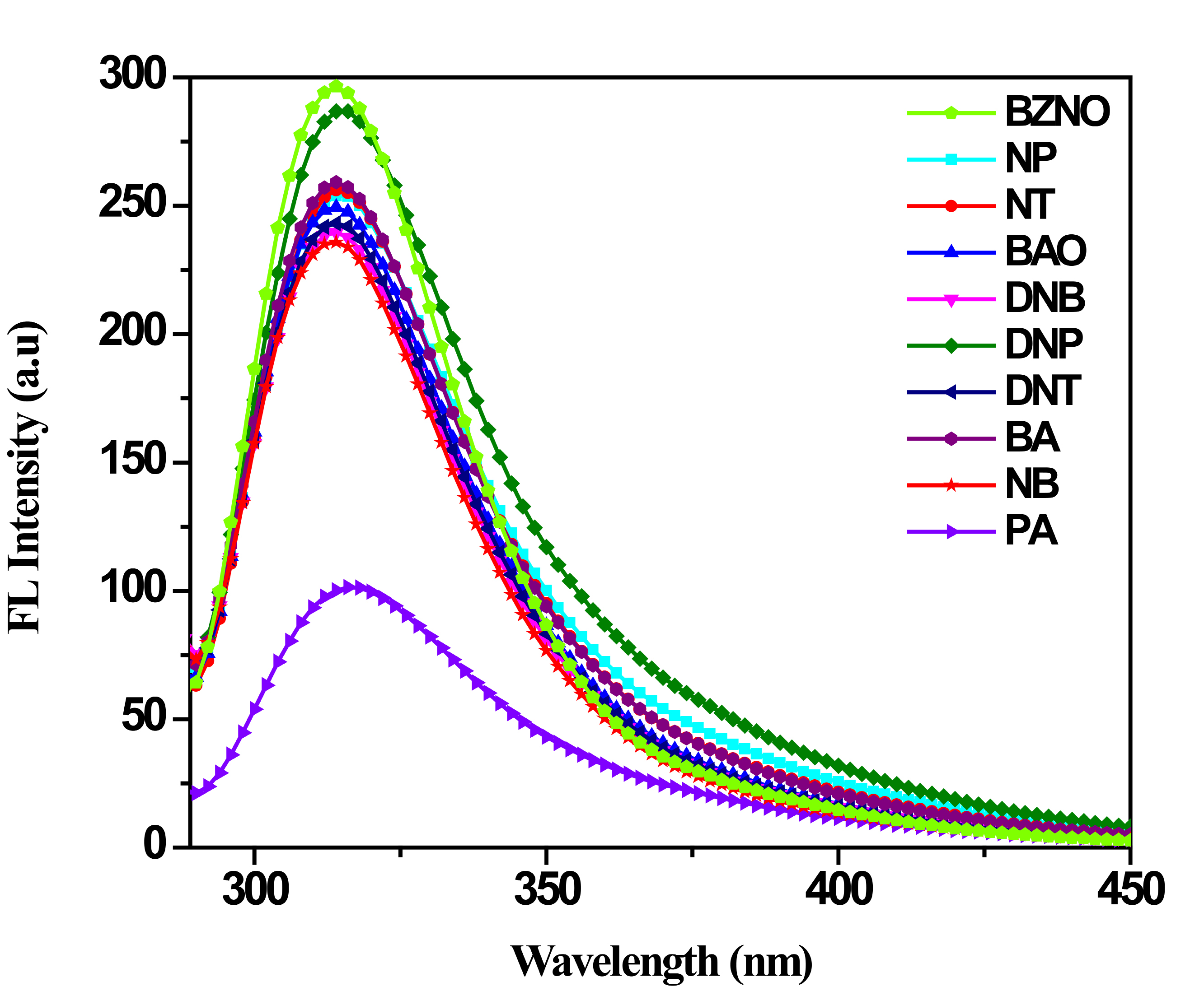 Figure 5. Fluorescence emission spectra of ZnO nanoparticle with different nitroaromatics.