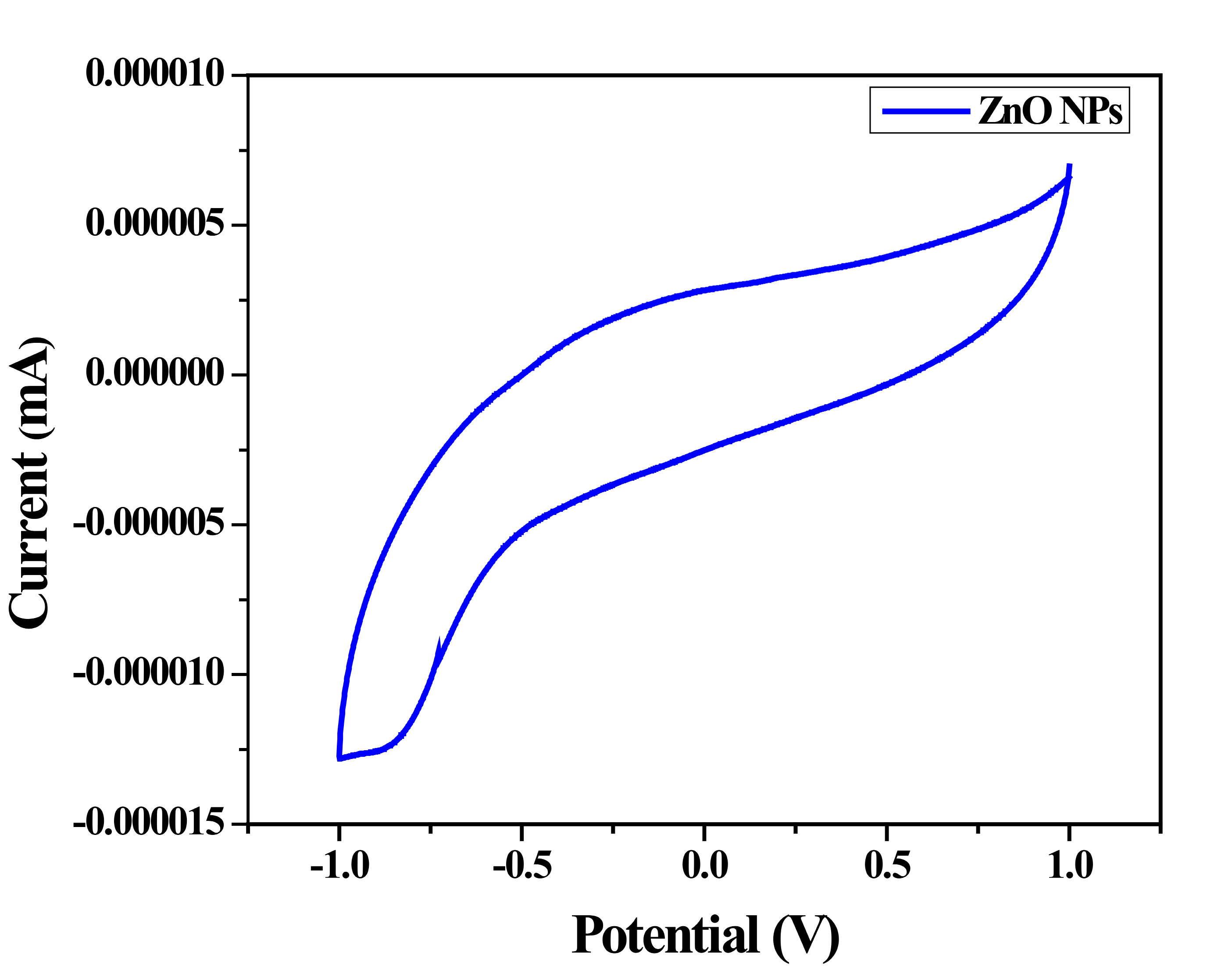 Figure 9. Cyclic voltammetry of ZnO NPs in water as solvent a scan rate at 100 mV s-1.