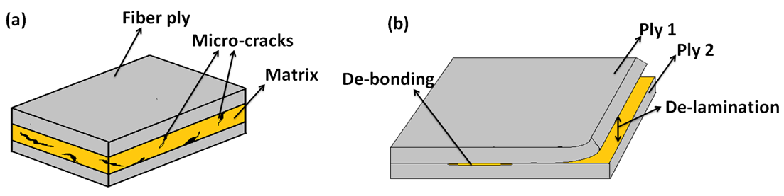 Figure 1. Illustration of failure modes in the composites (a) Micro-cracks in the matrix (b) De-bonding and De-lamination