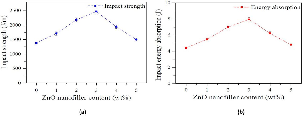 Figure 12. The behavior of impact test results on ZnO nanofiller loading (a) Impact strength (b) Energy absorption.