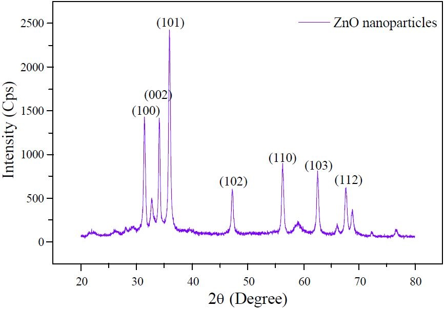 Figure 4. X-ray diffraction peaks of ZnO nanofiller at various scanning angles.