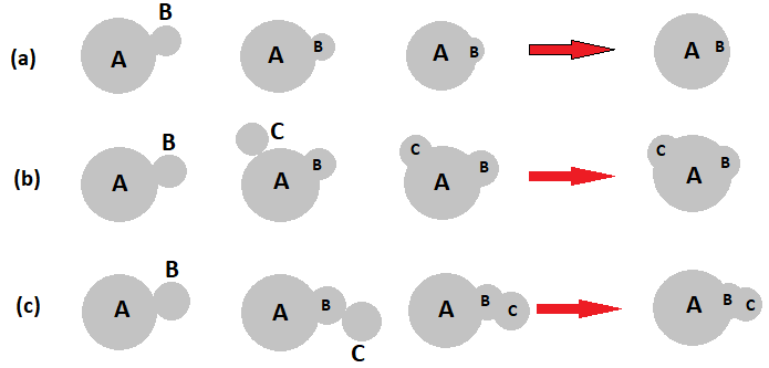 Figure 7. Illustration of different mechanisms of cluster formation in the resin via ultrasonication process.