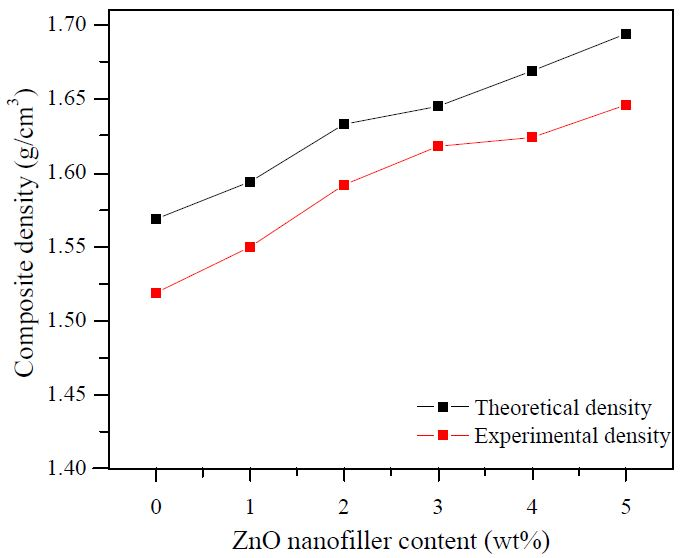 Figure 8. Theoretical and experimental density of fabricated composites on ZnO nanofiller loading.