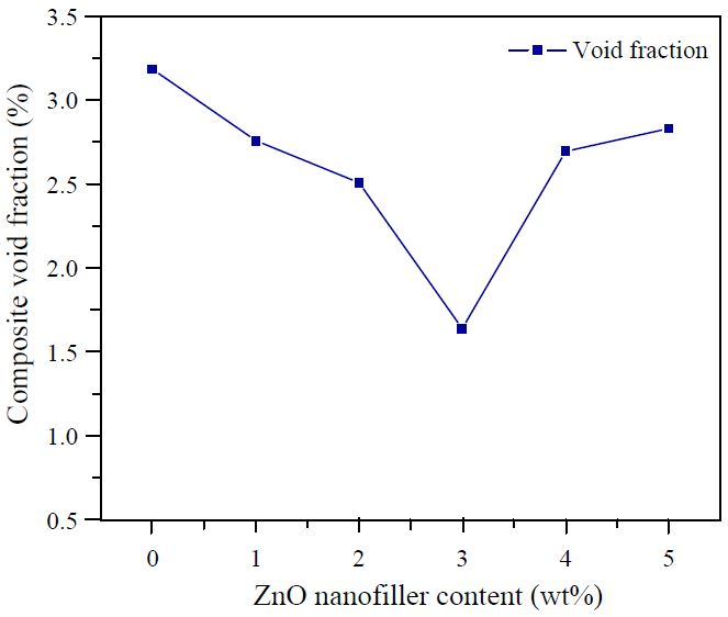 Figure 9. The void fraction of fabricated composites on ZnO nanofiller loading.