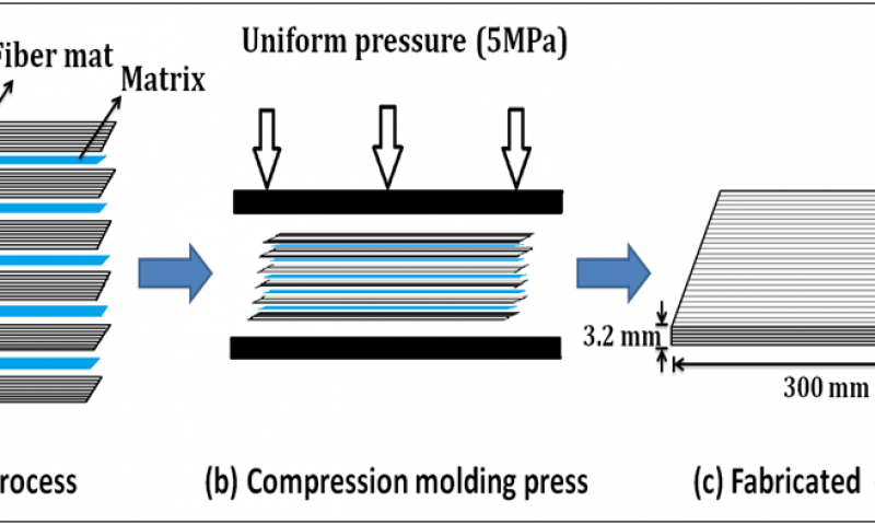 Synthesis and prediction of surface morphology, physical and mechanical properties of functionalized nano zinc-oxide embedded in unidirectional S-glass fiber epoxy composites